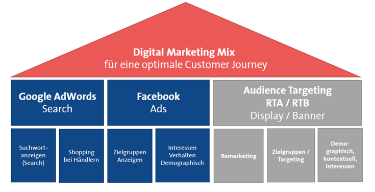 Digitaler Marketing Mix